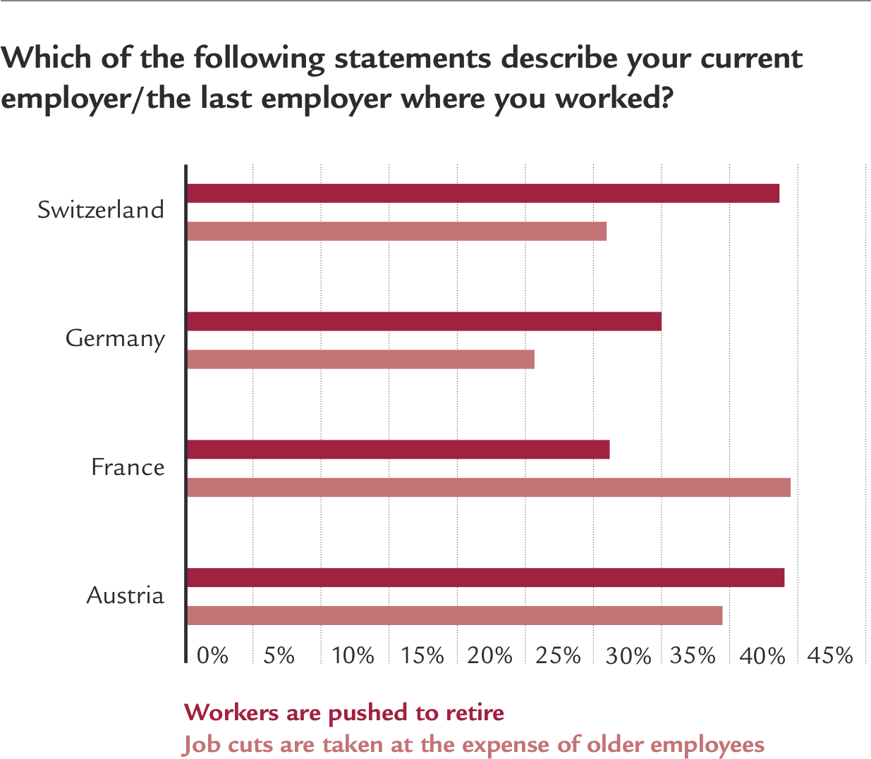 Chart: Which of the following statements describe your current employer/the last employer where you worked?